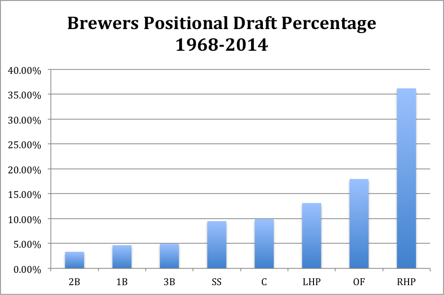 Brewers draft position overall