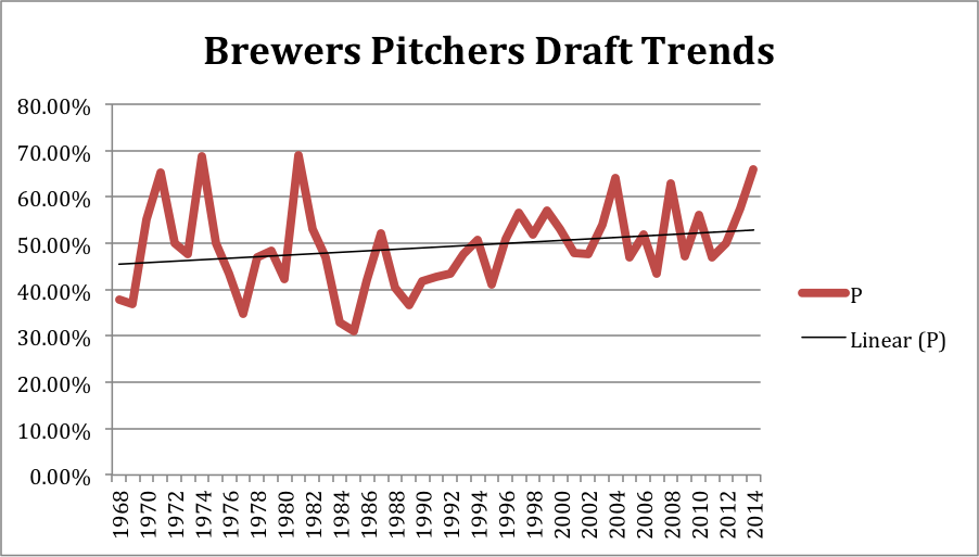 Brewers pitchers draft