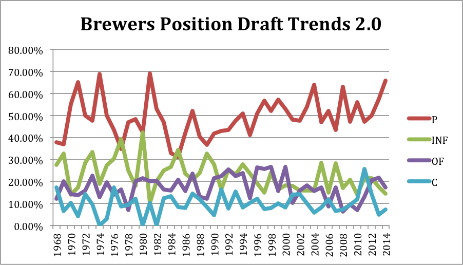 Brewers position draft trends 2.0