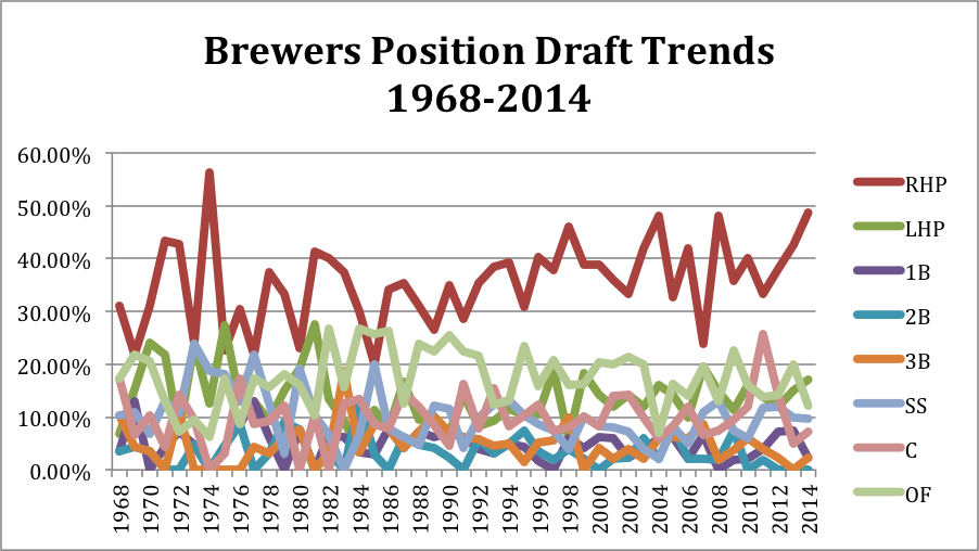 Brewers position draft trends
