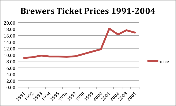 Brewers ticket prices 2.0