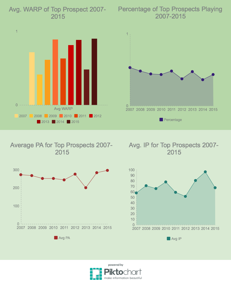 Top Prospects Performance 2007-2015