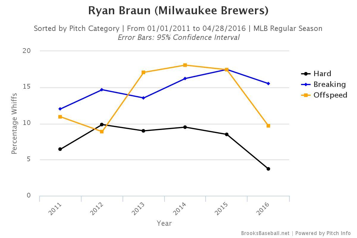 Brooksbaseball-Chart (61)