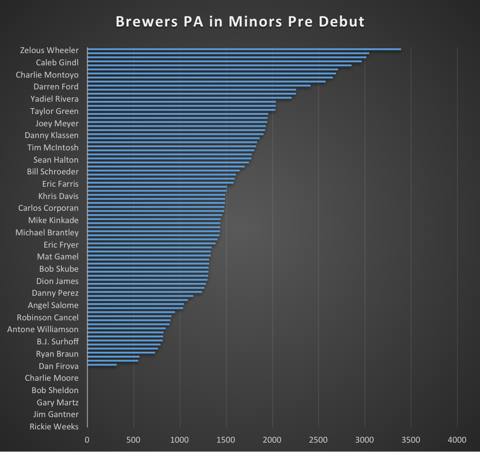 brewers minors
