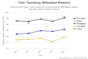 Brooksbaseball-Chart (62)