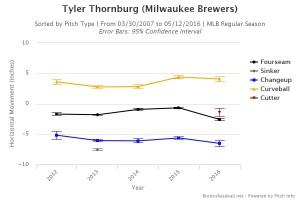 Brooksbaseball-Chart (63)
