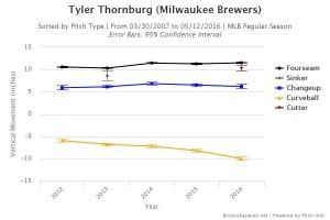 Brooksbaseball-Chart (64)