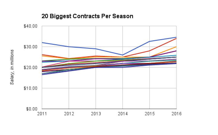 contracts per season