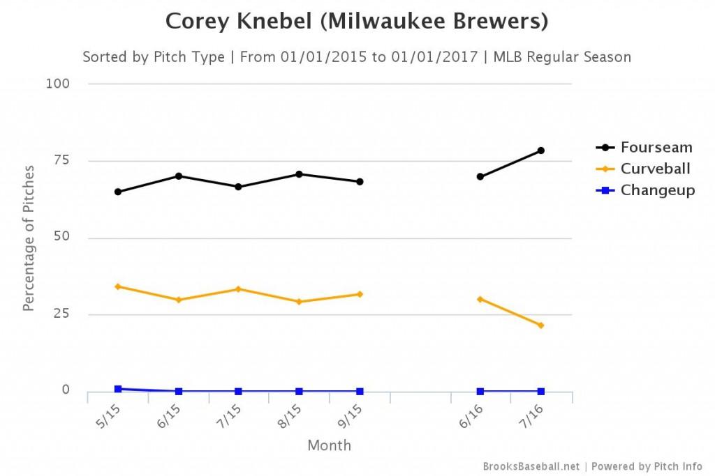 Brooksbaseball-Chart (77)