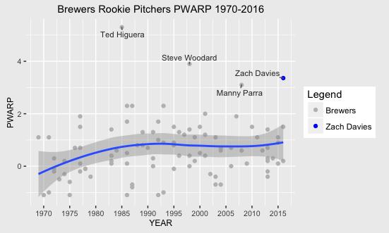 Brewers Rookie Pitchers PWARP 1970-2016