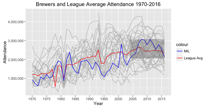 Brewers and League average attendance 1970-2016