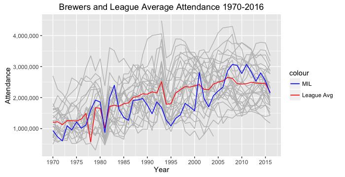 Brewers attendance 1970-2016