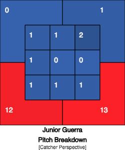 Junior Guerra