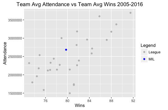 Team Avg Attendance vs Team Avg Wins 2005-2016