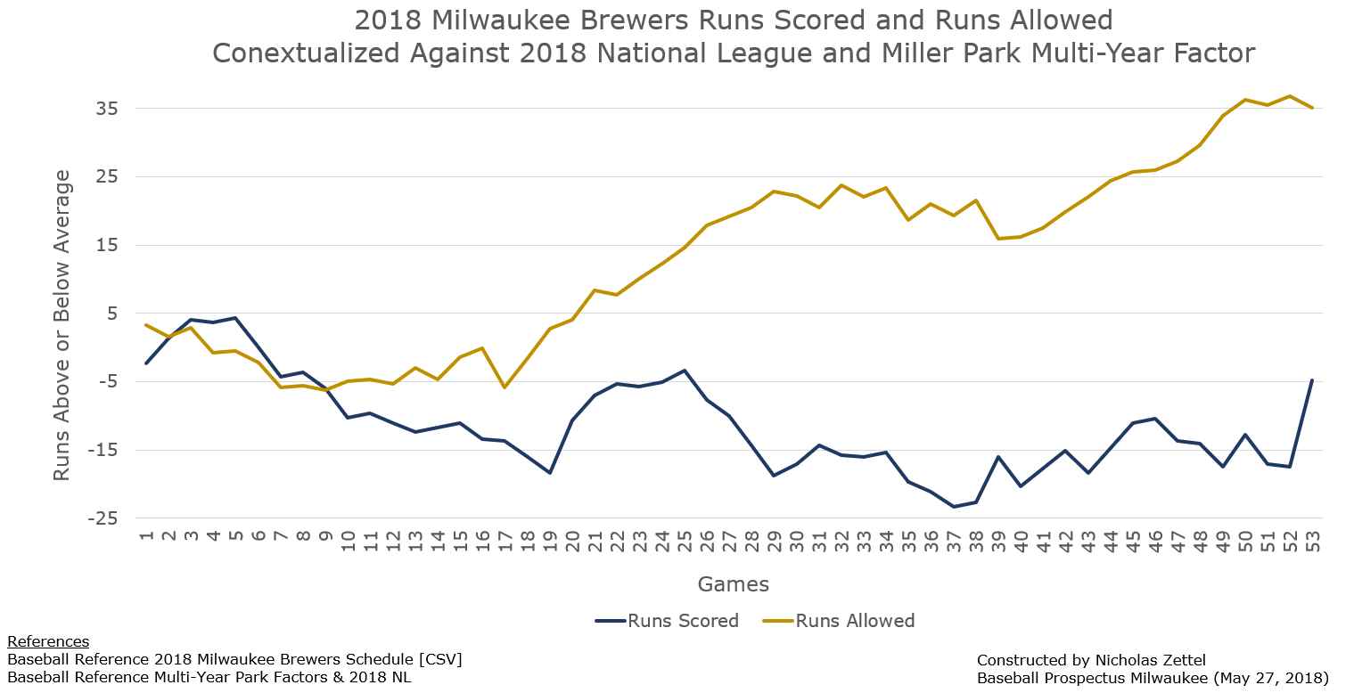 2018Brewers_May27